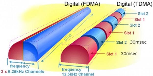 Datenstrom_Vergleich_C4FM_DMR