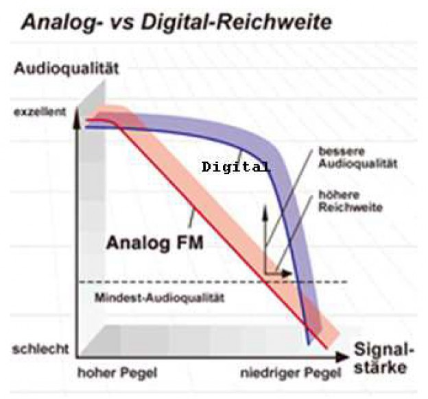 Vergleich Analog-Digital